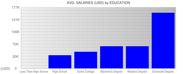 Average Salaryies By Education For Honolulu