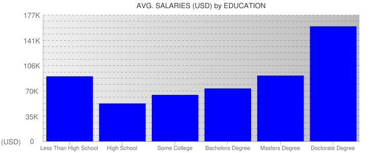 Average Salaryies By Education For Chicago