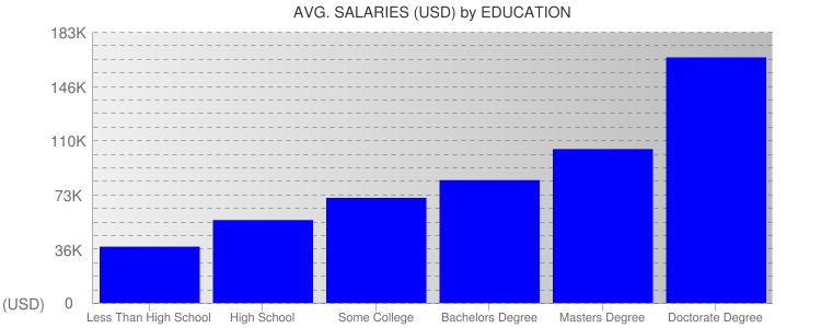 Average Salaryies By Education For California