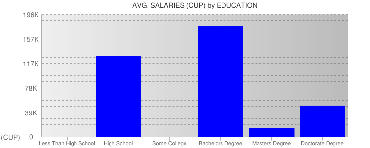 Average Salaryies By Education For Cuba