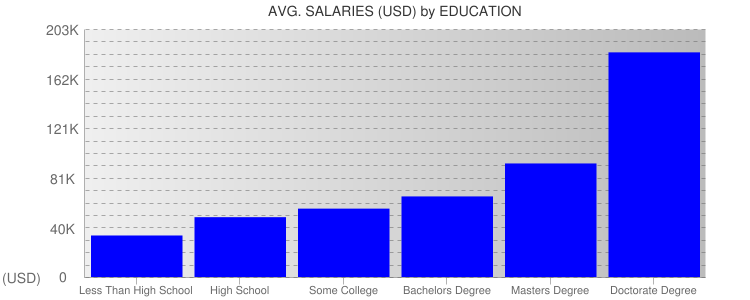 Average Salaryies By Education For Tennessee