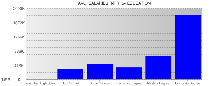 Average Salaryies By Education For Nepal