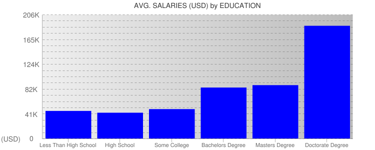 Average Salaryies By Education For Detroit