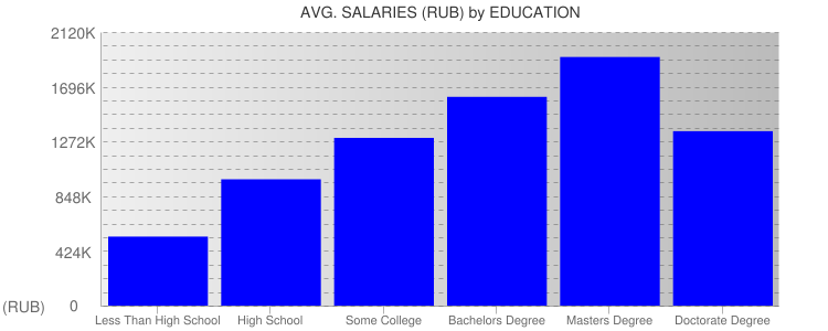 Average Salaryies By Education For Russia