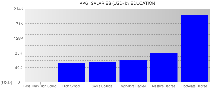 Average Salaryies By Education For Minneapolis