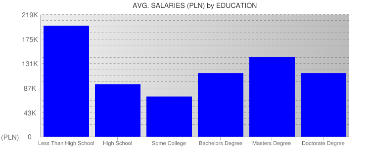 Average Salaryies By Education For Poland