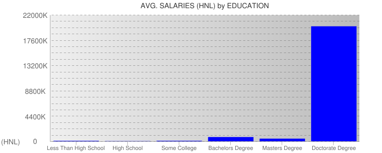 Average Salaryies By Education For Honduras
