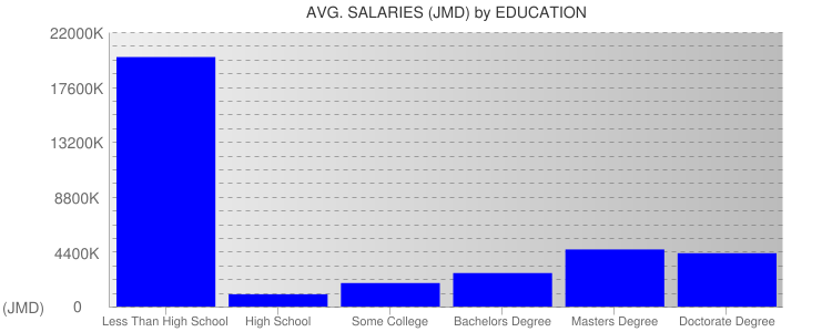 Average Salaryies By Education For Jamaica