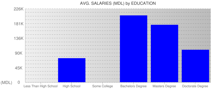 Average Salaryies By Education For Moldova