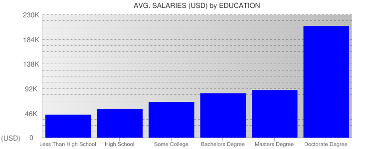 Average Salaryies By Education For Colorado