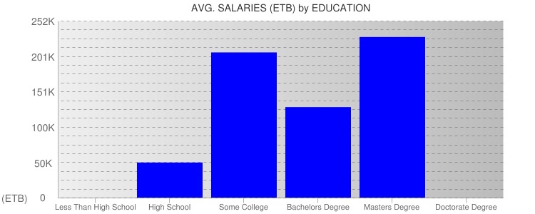 Average Salaryies By Education For Ethiopia
