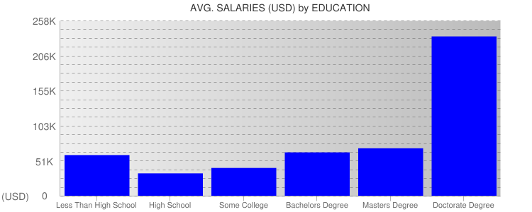 Average Salaryies By Education For Panama
