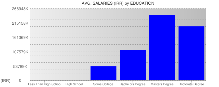Average Salaryies By Education For Iran