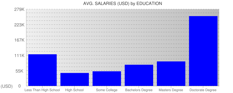 Average Salaryies By Education For Michigan