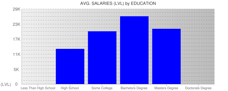 Average Salaryies By Education For Latvia