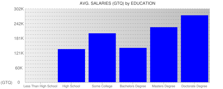 Average Salaryies By Education For Guatemala