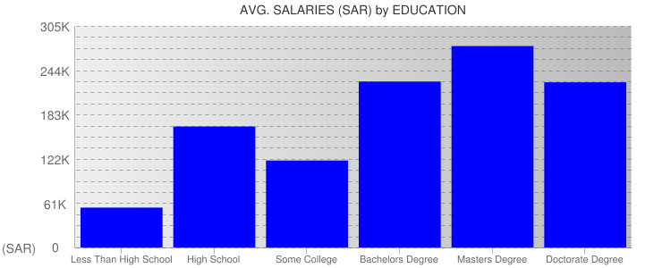 Average Salaryies By Education For Saudi Arabia