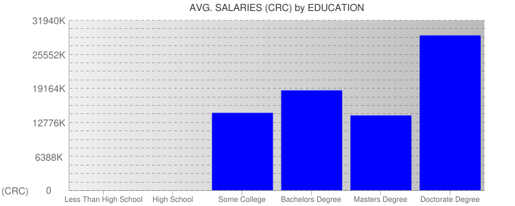 Average Salaryies By Education For Costa Rica
