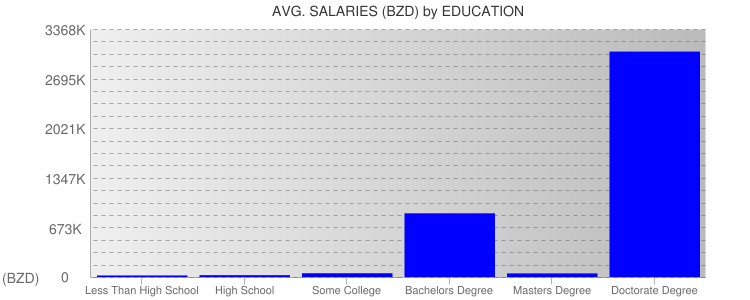 Average Salaryies By Education For Belize