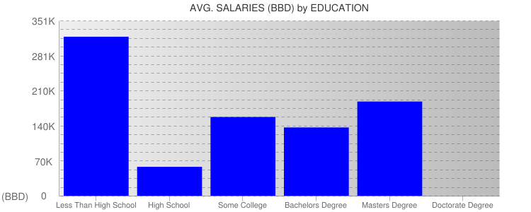Average Salaryies By Education For Barbados
