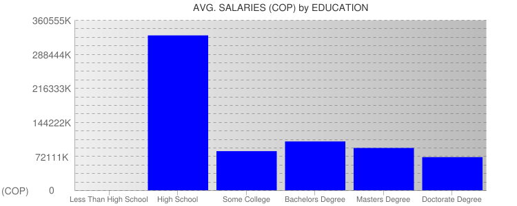 Average Salaryies By Education For Colombia