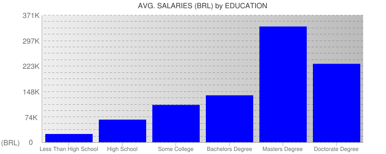 Average Salaryies By Education For Brazil