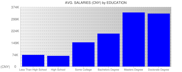 Average Salaryies By Education For China