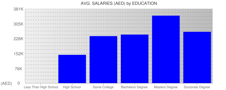 Average Salaryies By Education For United Arab Emirates