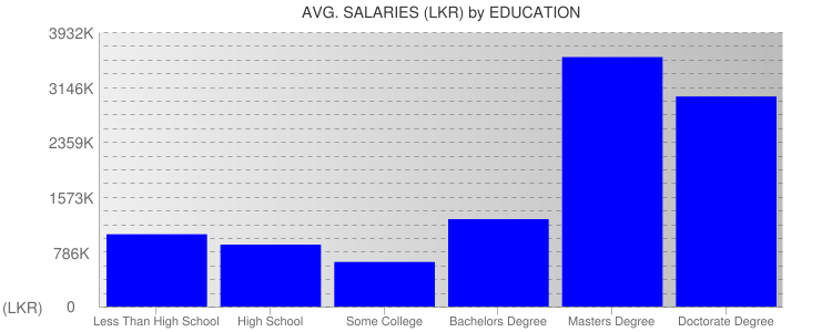 Average Salaryies By Education For Sri Lanka