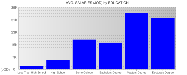Average Salaryies By Education For Jordan