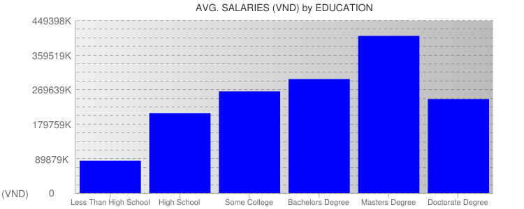 Average Salaryies By Education For Vietnam