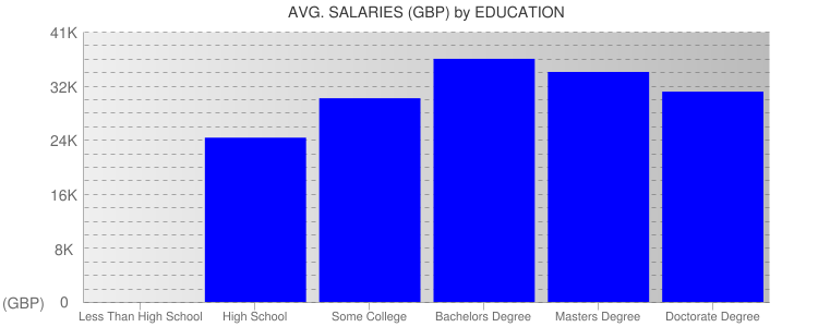 Average Salaryies By Education For Edinburgh