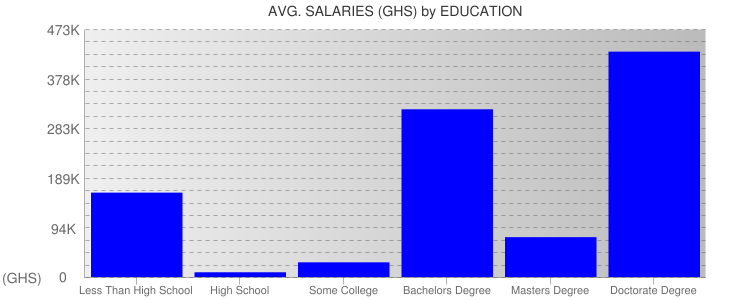 Average Salaryies By Education For Ghana