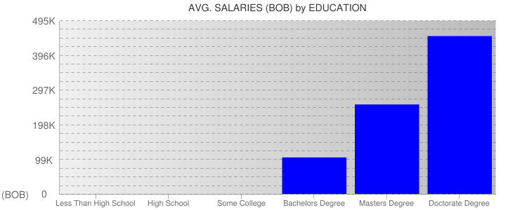 Average Salaryies By Education For Bolivia