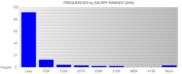 Average Salary Ranges For Ghana
