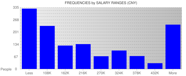 Average Salary Ranges For China