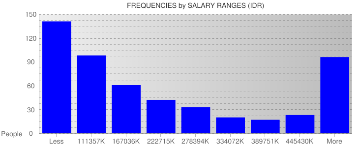 Average Salary Ranges For Indonesia