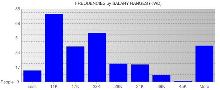Average Salary Ranges For Kuwait