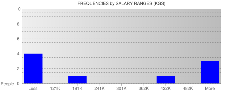 Average Salary Ranges For Kyrgyzstan