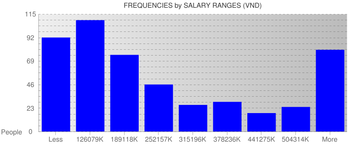 Average Salary Ranges For Vietnam
