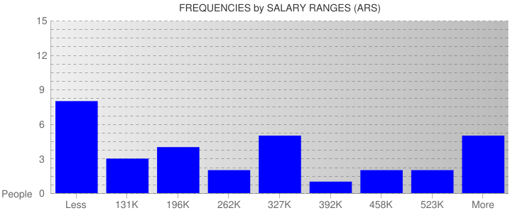 Average Salary Ranges For Argentina