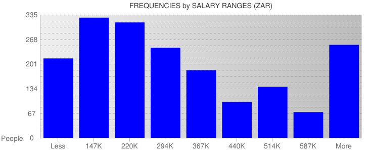 Average Salary Ranges For South Africa
