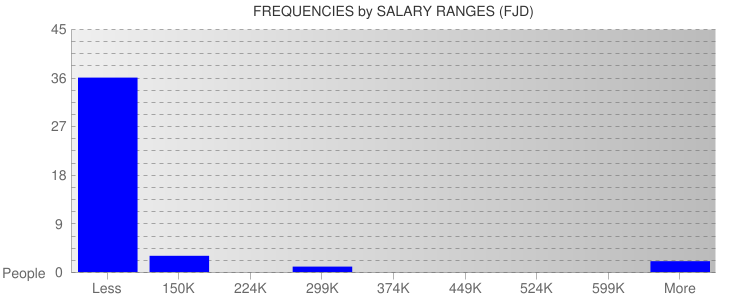 Average Salary Ranges For Fiji
