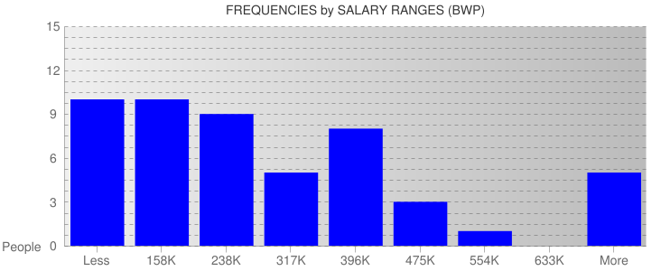 Average Salary Ranges For Botswana