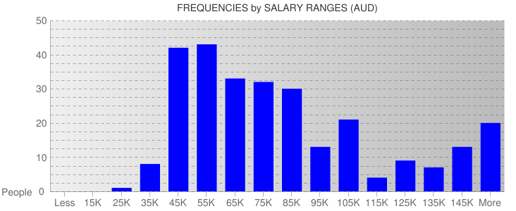 Average Salary Ranges For Melbourne