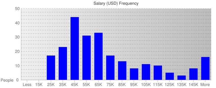 Salary Ranges For Insurance