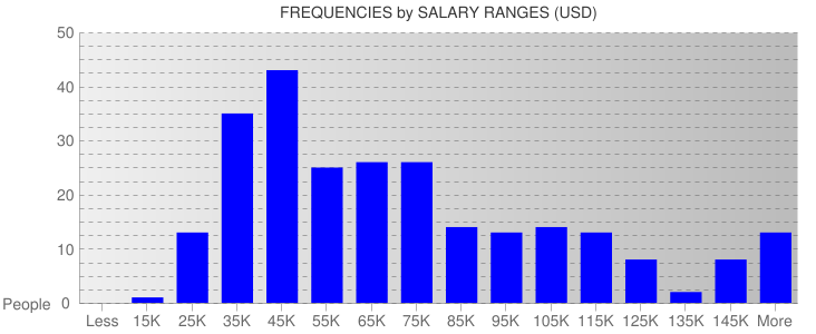 Average Salary Ranges For Michigan