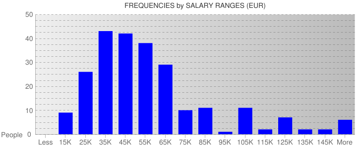 Average Salary Ranges For Belgium