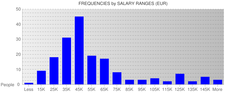 Average Salary Ranges For Austria
