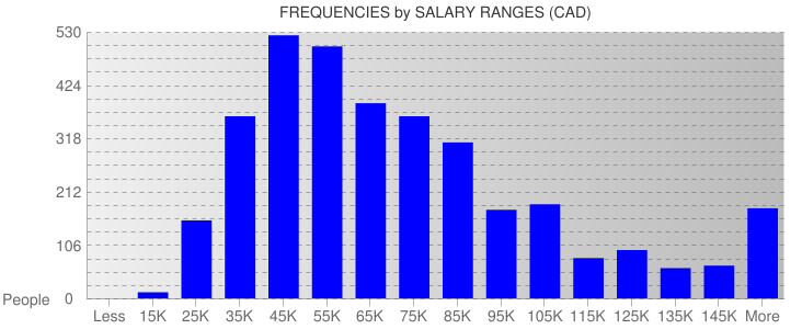 Average Salary Ranges For Canada